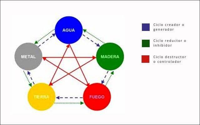 La teoría de los 5 elementos del Feng Shui
